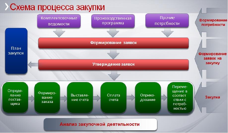 Схема закупки