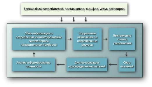Циклическая схема биллинговых